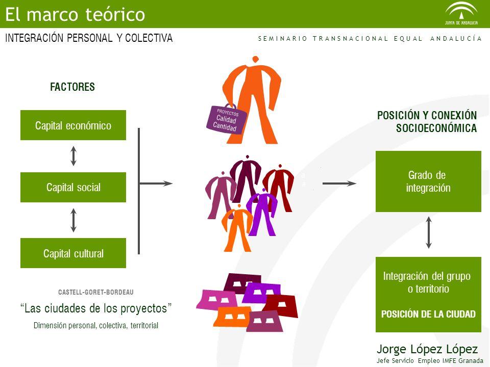 El marco teórico Las ciudades de los proyectos Jorge López López