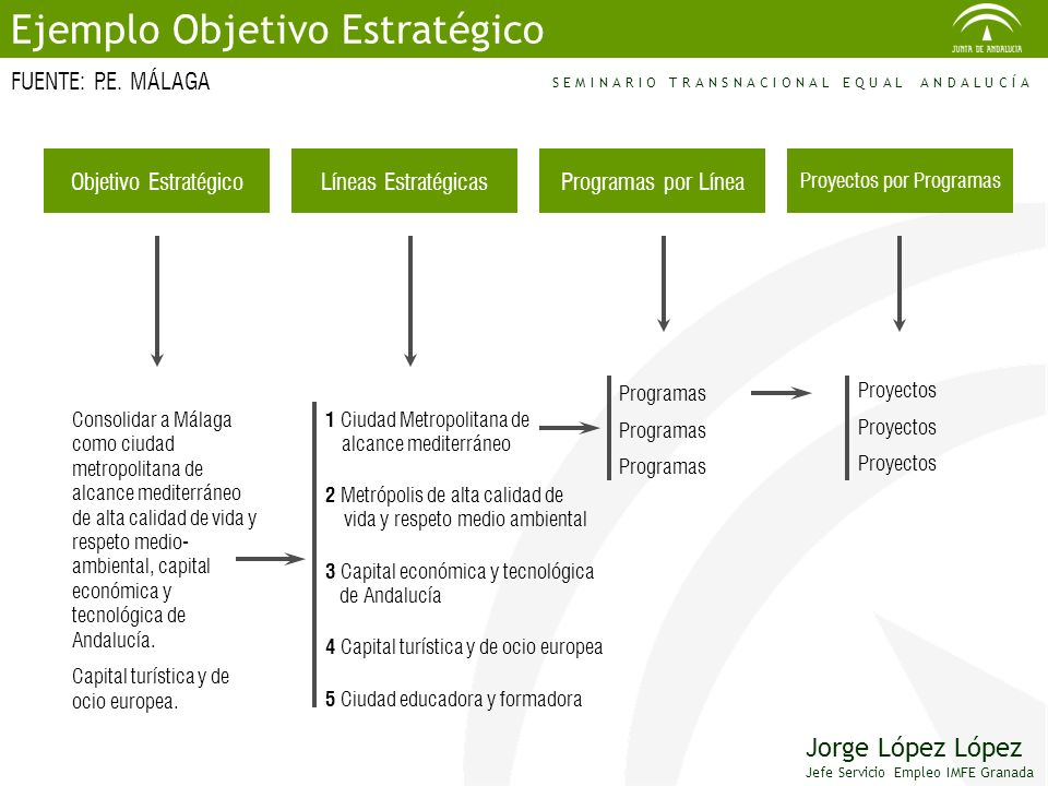 Proyectos por Programas