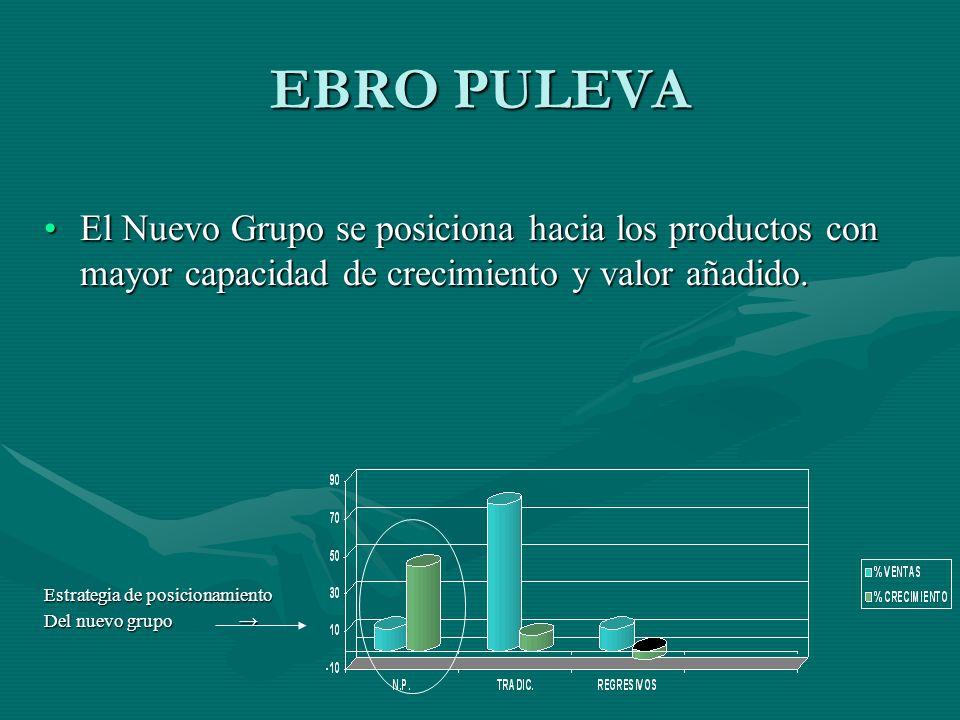 EBRO PULEVA El Nuevo Grupo se posiciona hacia los productos con mayor capacidad de crecimiento y valor añadido.