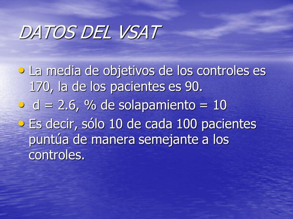 DATOS DEL VSAT La media de objetivos de los controles es 170, la de los pacientes es 90. d = 2.6, % de solapamiento = 10.