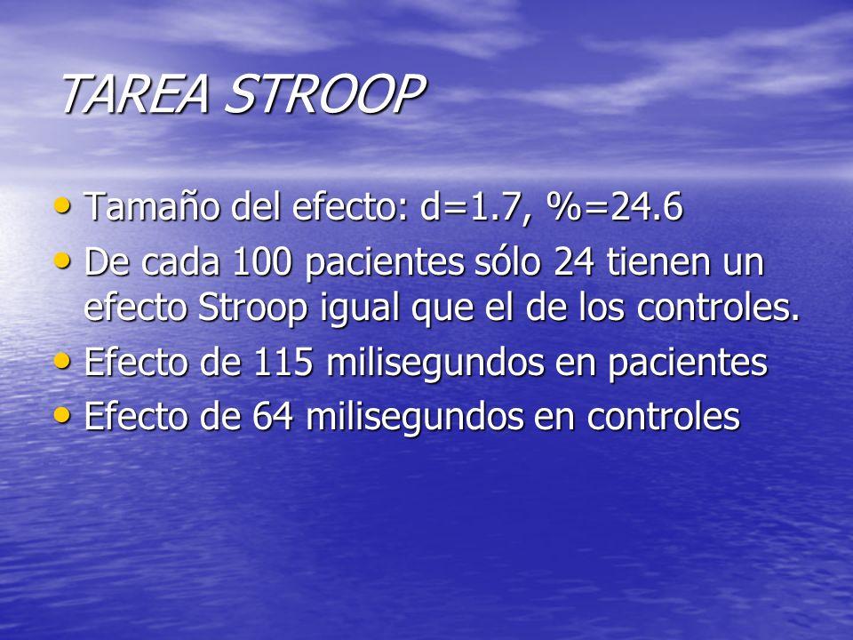 TAREA STROOP Tamaño del efecto: d=1.7, %=24.6