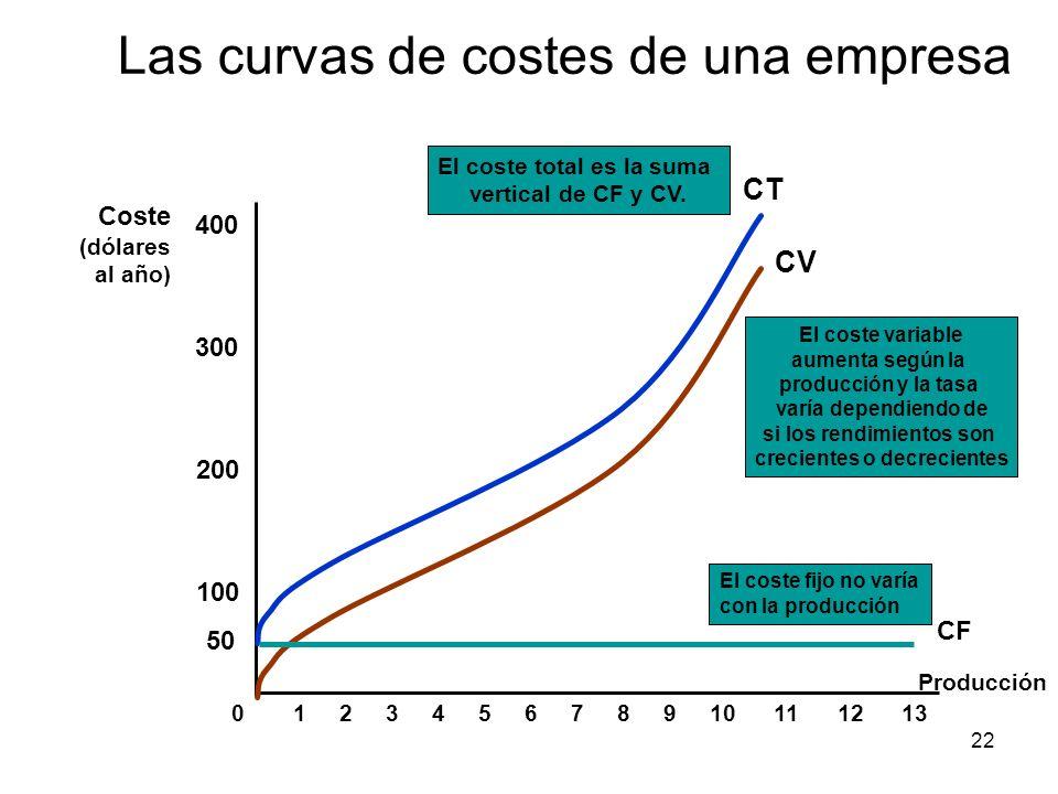 los costes de producci u00f3n
