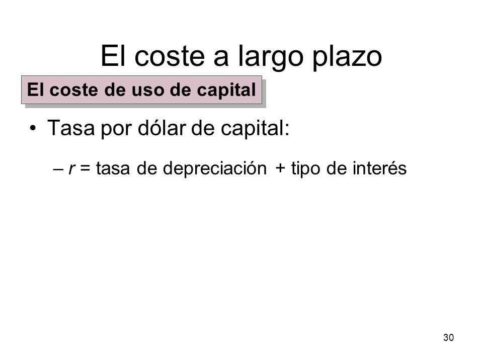 El coste de uso de capital