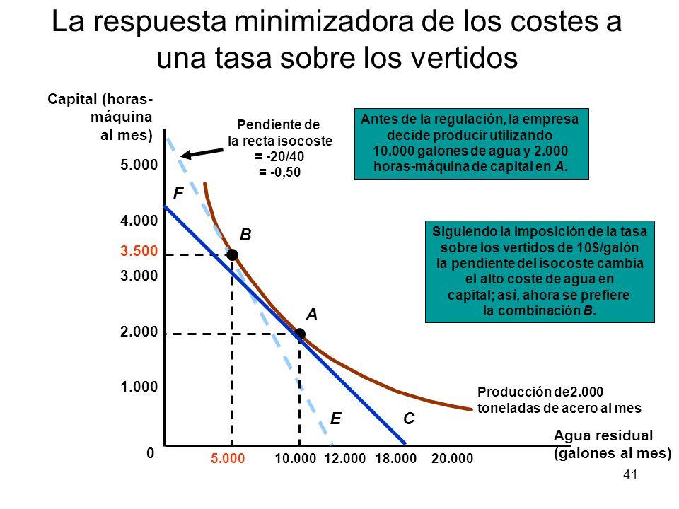 La respuesta minimizadora de los costes a una tasa sobre los vertidos