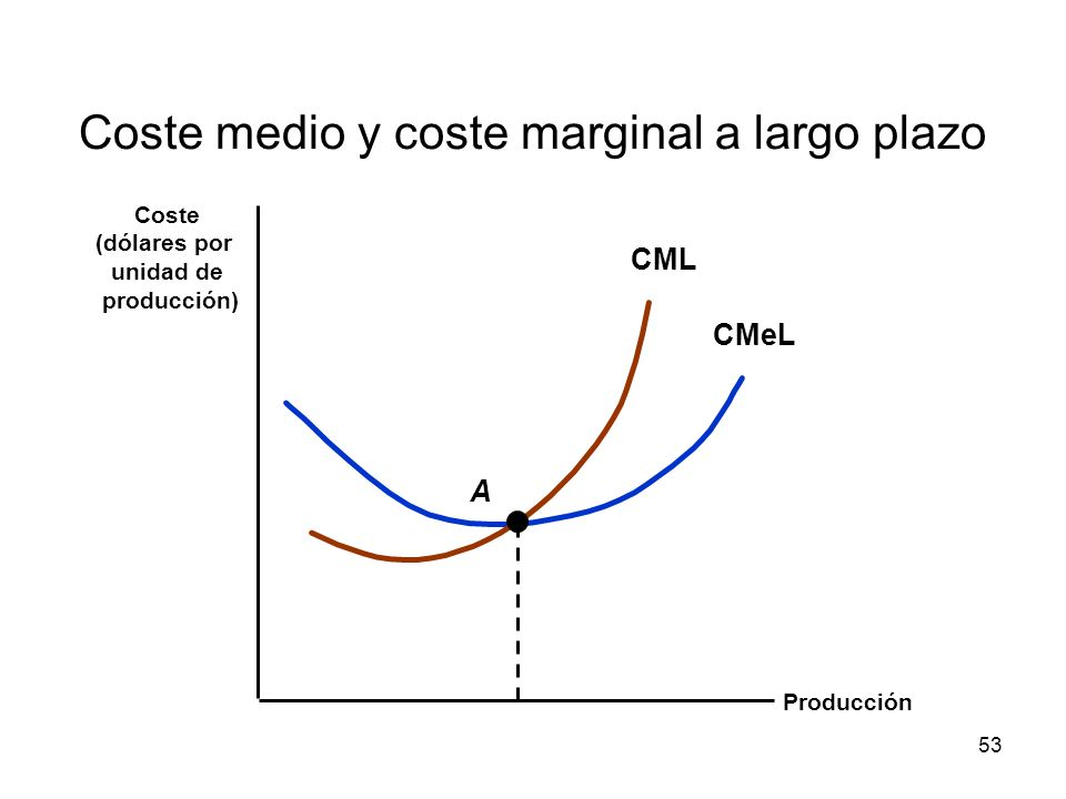 Coste medio y coste marginal a largo plazo