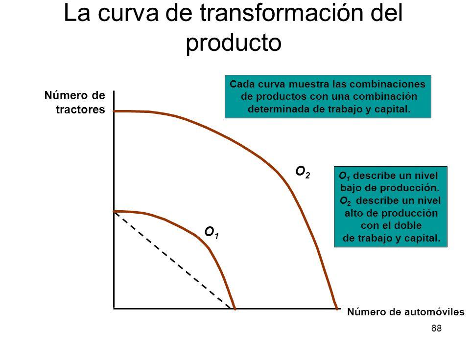 La curva de transformación del producto