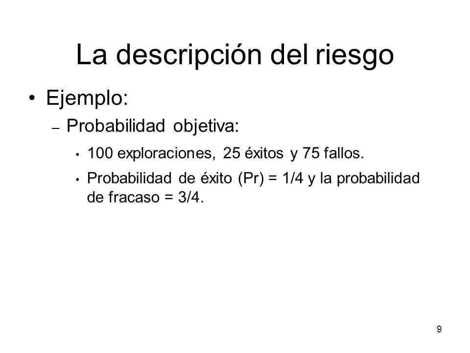 La descripción del riesgo
