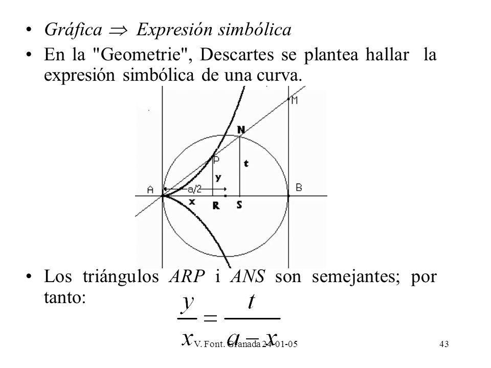 Gráfica  Expresión simbólica