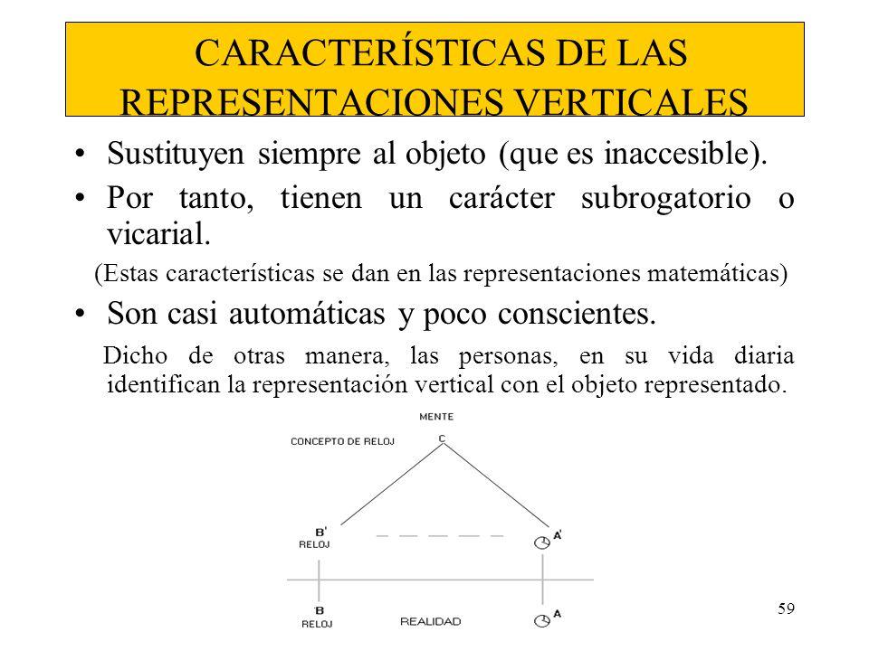 CARACTERÍSTICAS DE LAS REPRESENTACIONES VERTICALES