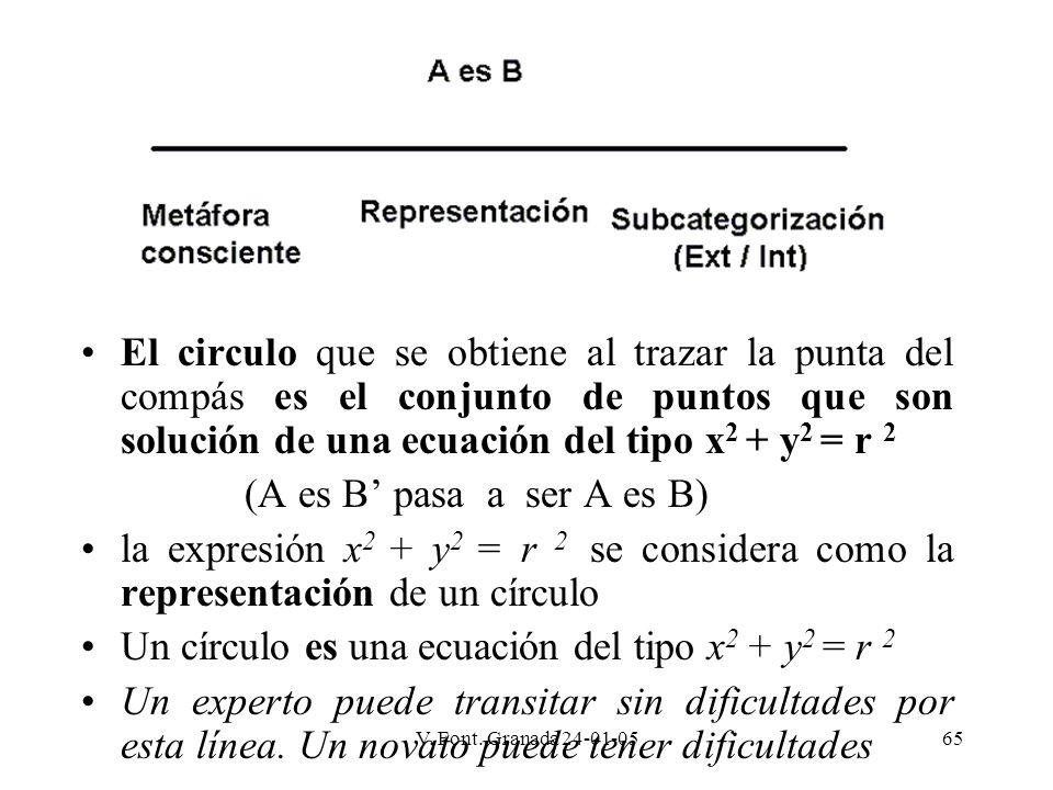 Un círculo es una ecuación del tipo x2 + y2 = r 2