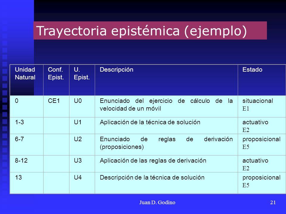 Trayectoria epistémica (ejemplo)