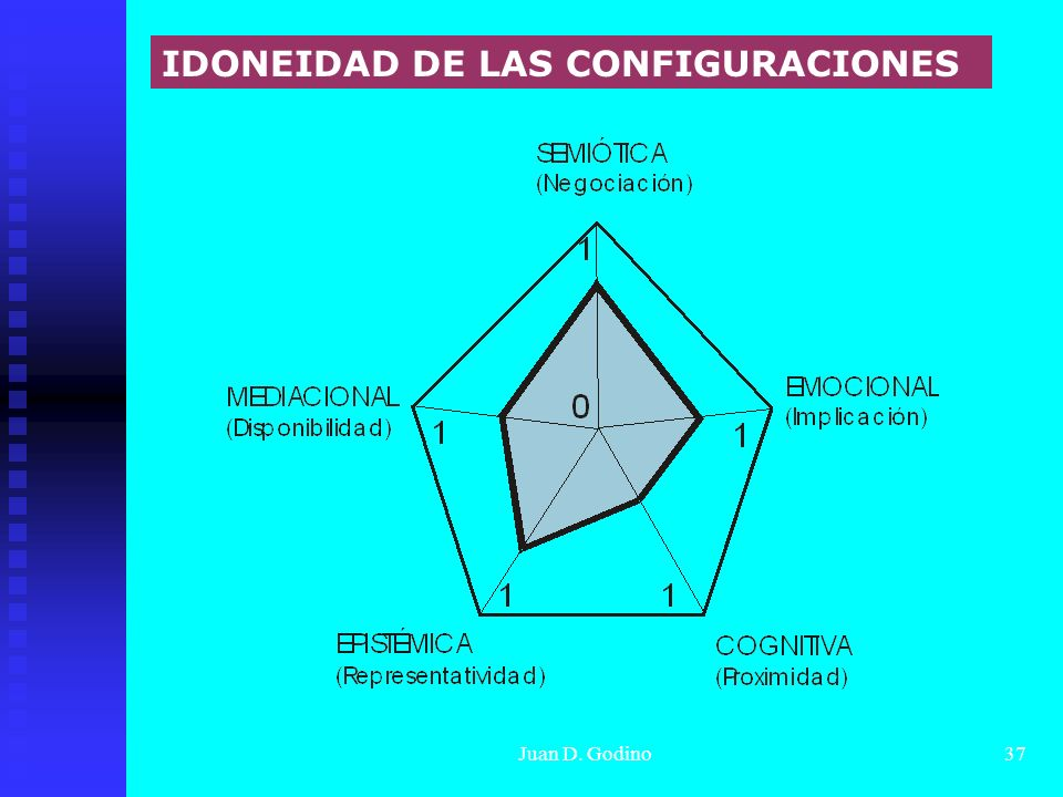 IDONEIDAD DE LAS CONFIGURACIONES