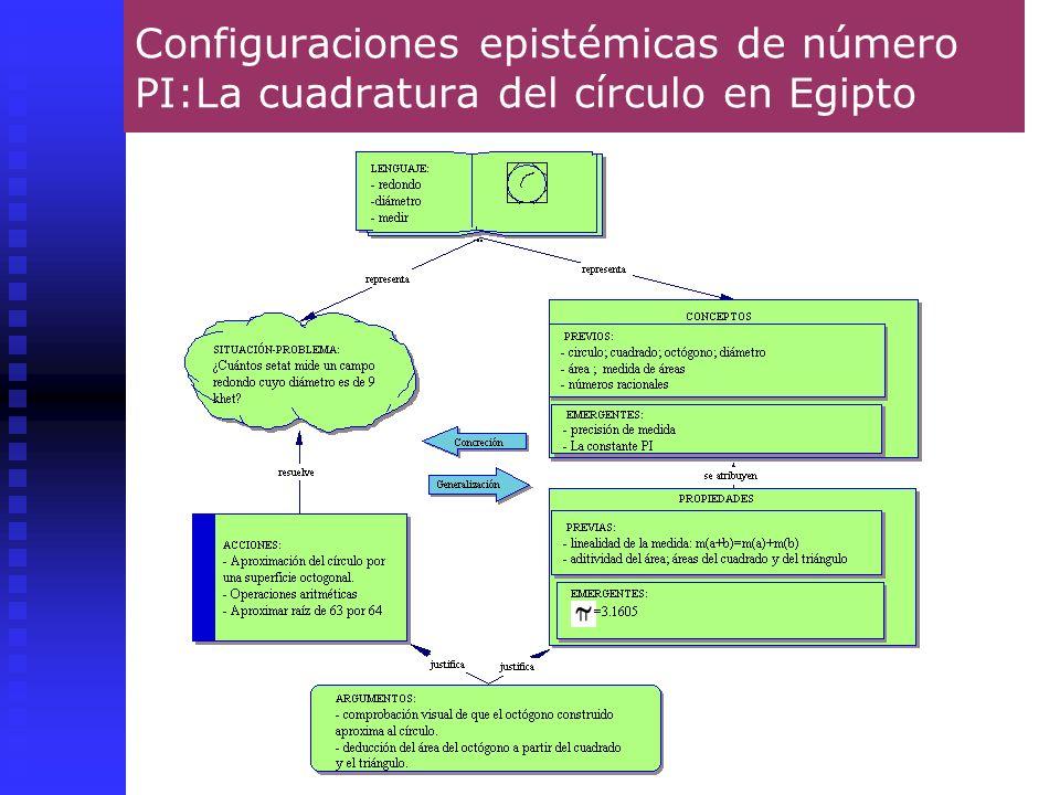 Configuraciones epistémicas de número PI:La cuadratura del círculo en Egipto