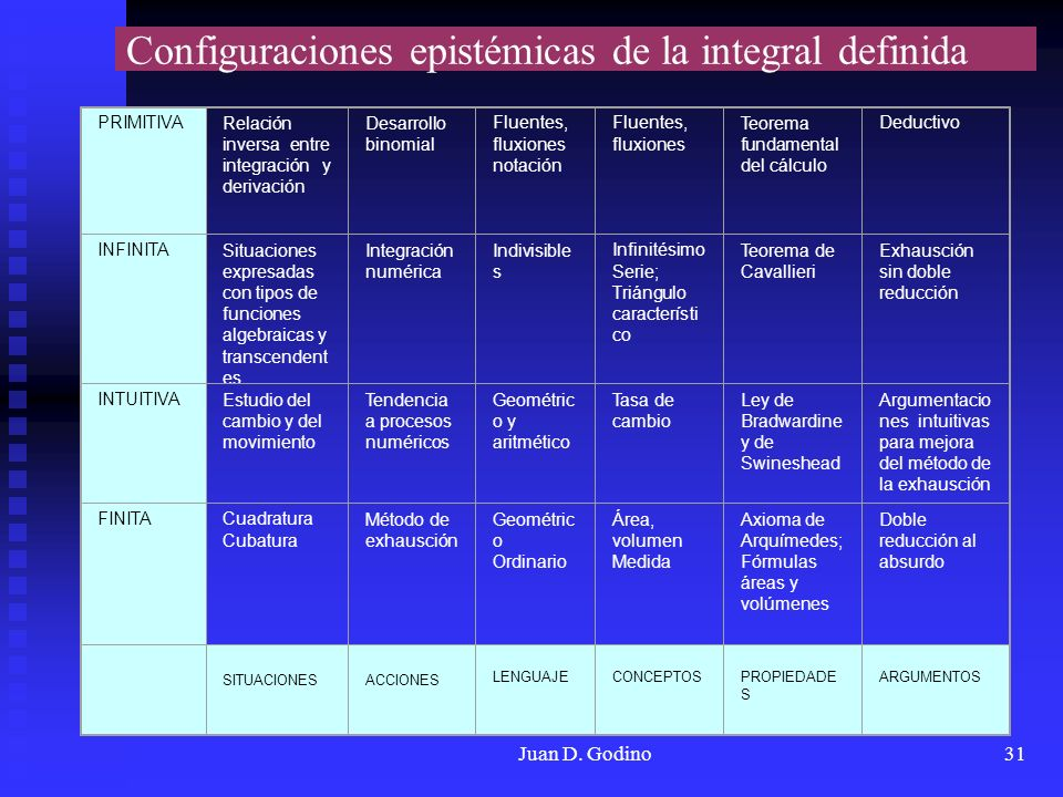 Configuraciones epistémicas de la integral definida