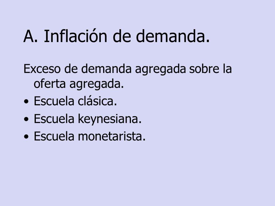 A. Inflación de demanda. Exceso de demanda agregada sobre la oferta agregada. Escuela clásica. Escuela keynesiana.