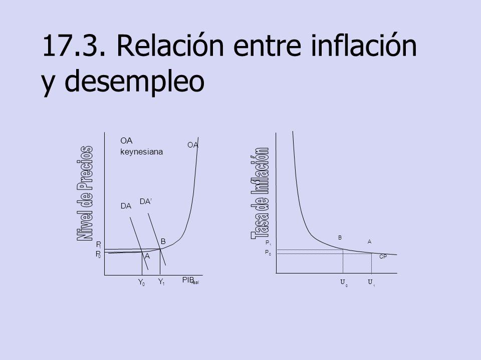 17.3. Relación entre inflación y desempleo