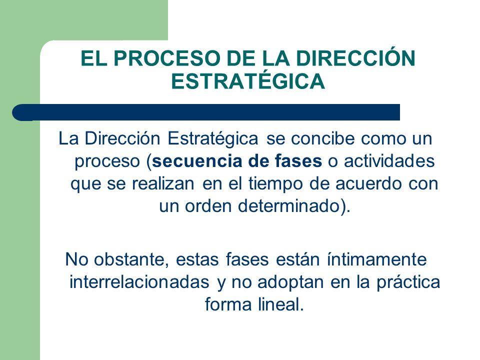 EL PROCESO DE LA DIRECCIÓN ESTRATÉGICA