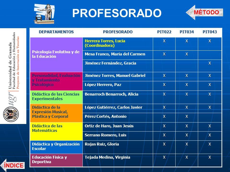PROFESORADO MÉTODO ÍNDICE DEPARTAMENTOS PROFESORADO PIT022 PIT034