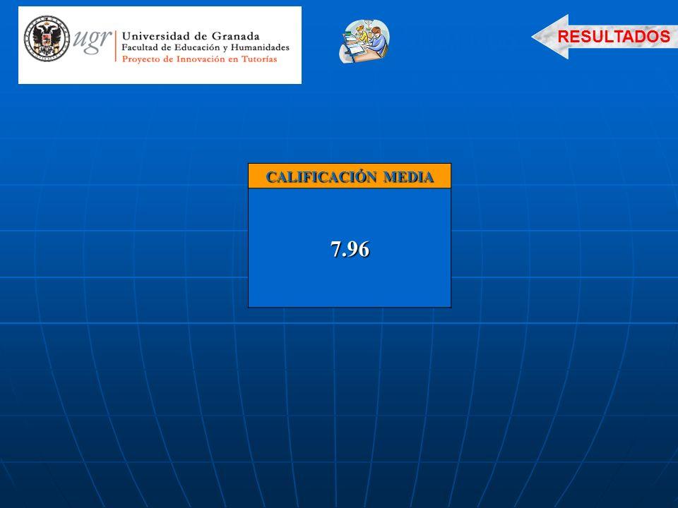 RESULTADOS ALUMNADO CALIFICACIÓN MEDIA 7.96