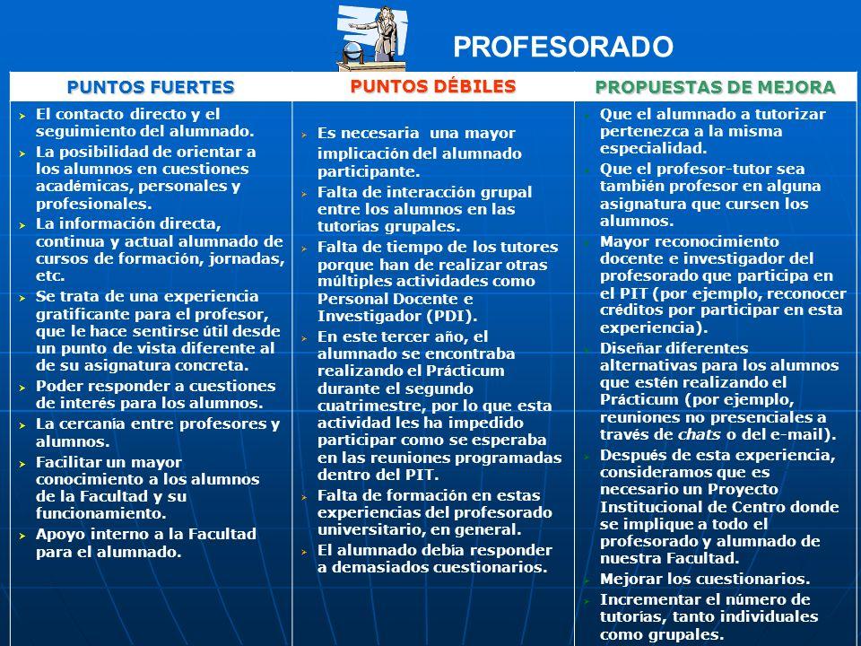 PROFESORADO PUNTOS FUERTES PUNTOS DÉBILES PROPUESTAS DE MEJORA