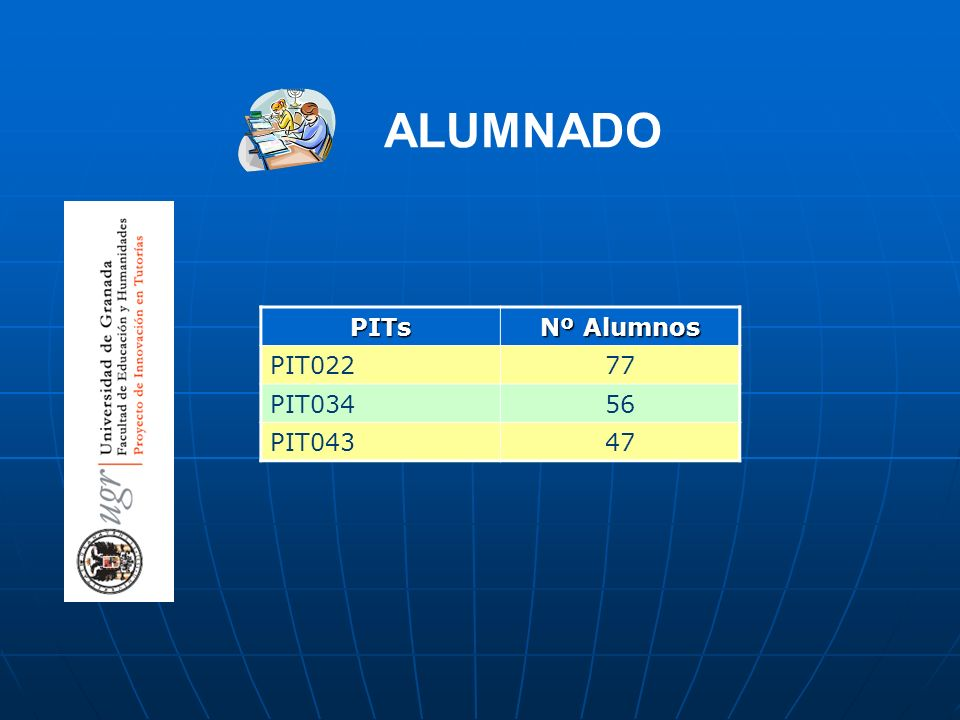 ALUMNADO PITs Nº Alumnos PIT022 77 PIT034 56 PIT043 47
