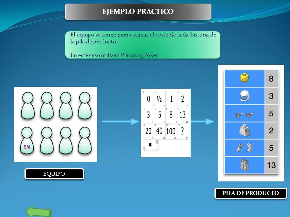 EJEMPLO PRACTICO El equipo se reune para estimar el coste de cada historia de la pila de producto. En este caso utilizan Planning Poker.