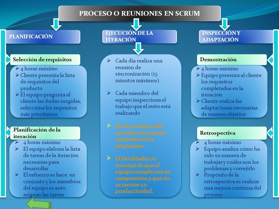 PROCESO O REUNIONES EN SCRUM