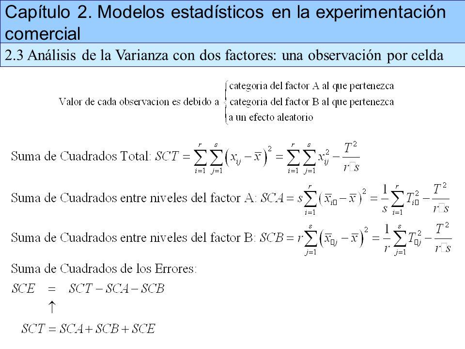 Capítulo 2. Modelos estadísticos en la experimentación comercial