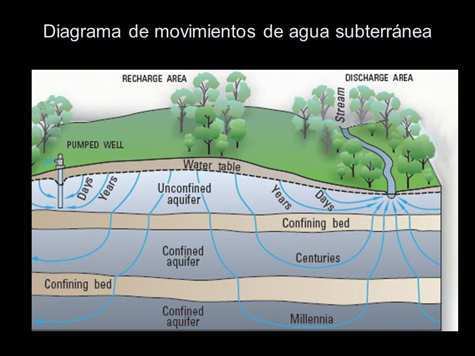 Diagrama de movimientos de agua subterránea