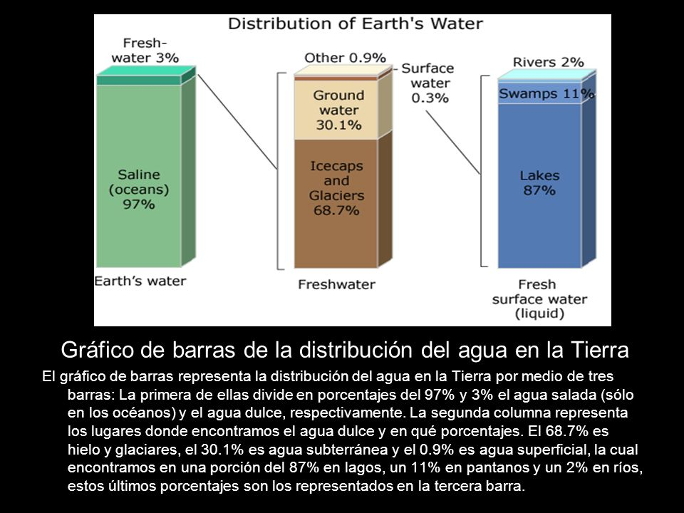 Gráfico de barras de la distribución del agua en la Tierra
