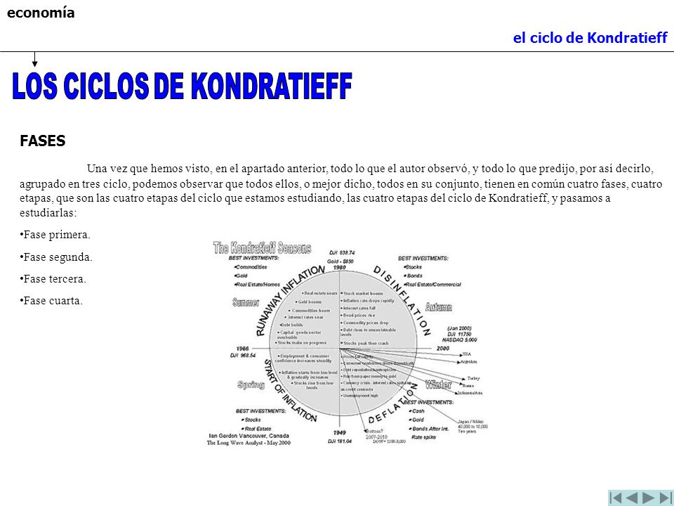 LOS CICLOS DE KONDRATIEFF