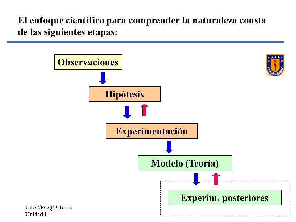 Hipótesis Experimentación Modelo (Teoría) Experim. posteriores