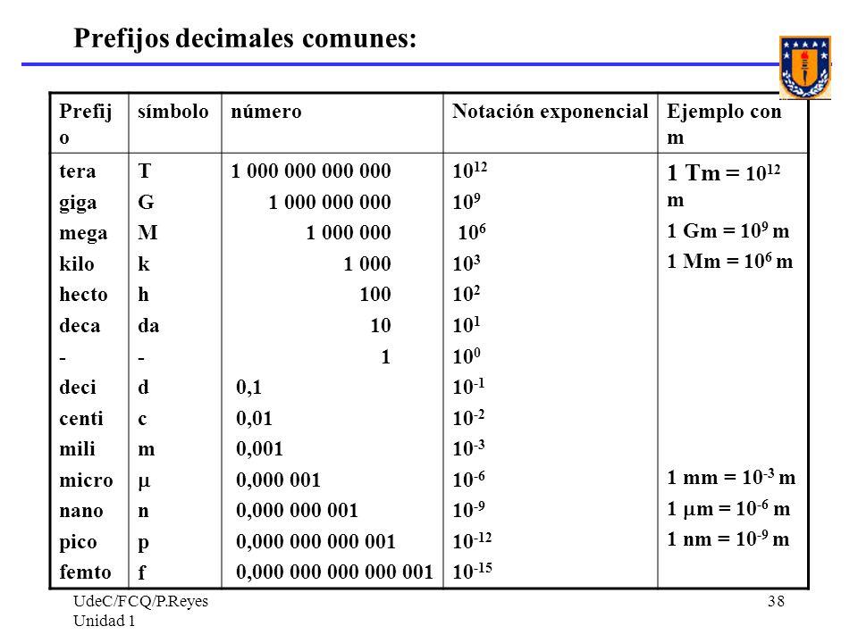 Prefijos decimales comunes: