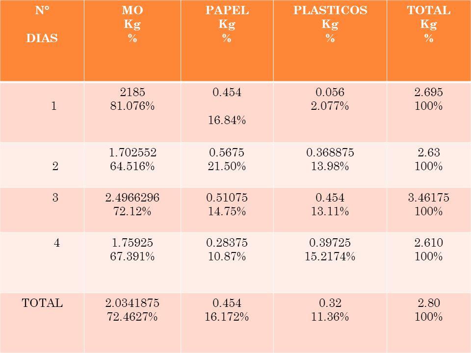 N° DIAS MO Kg % PAPEL PLASTICOS TOTAL