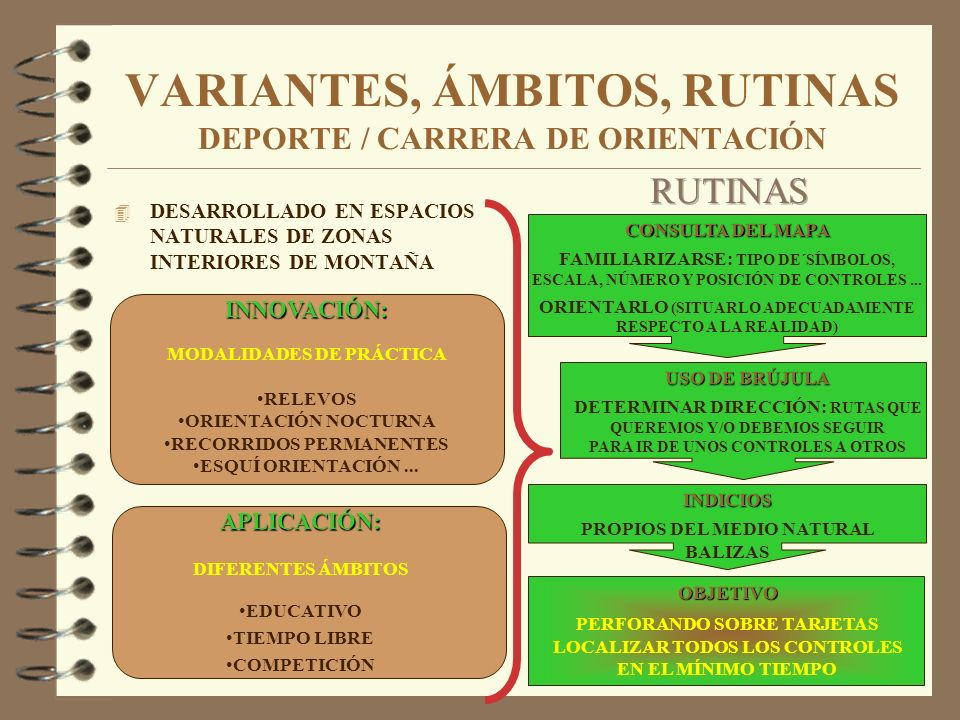 VARIANTES, ÁMBITOS, RUTINAS DEPORTE / CARRERA DE ORIENTACIÓN