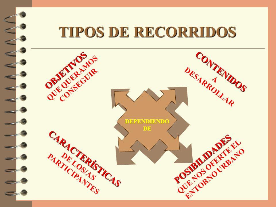 TIPOS DE RECORRIDOS OBJETIVOS CONTENIDOS CARACTERÍSTICAS POSIBILIDADES