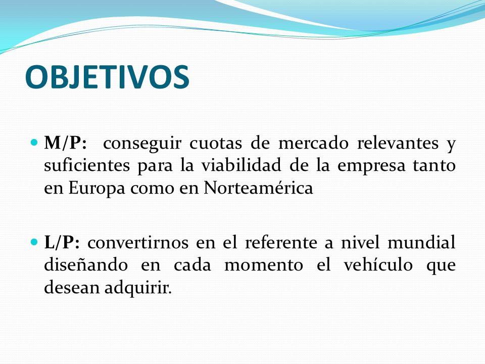 OBJETIVOS M/P: conseguir cuotas de mercado relevantes y suficientes para la viabilidad de la empresa tanto en Europa como en Norteamérica.