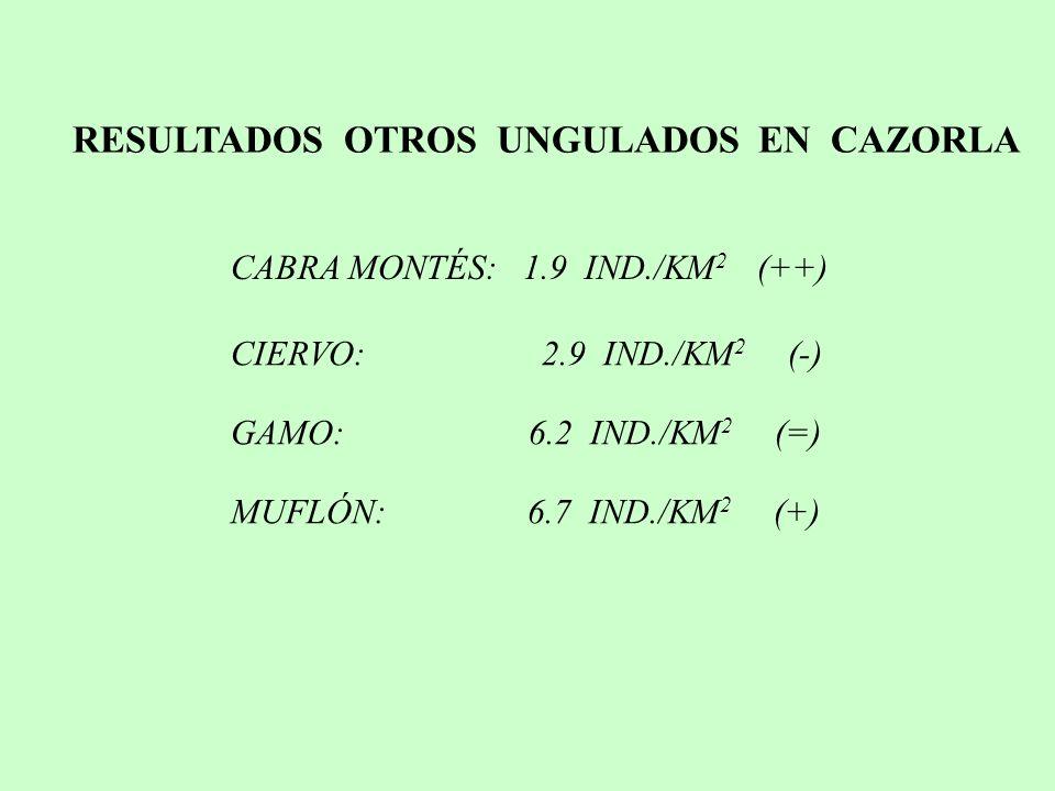 RESULTADOS OTROS UNGULADOS EN CAZORLA