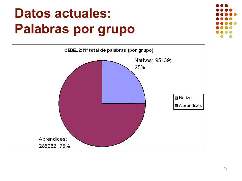 Datos actuales: Palabras por grupo