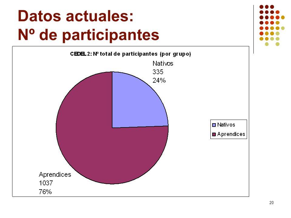 Datos actuales: Nº de participantes