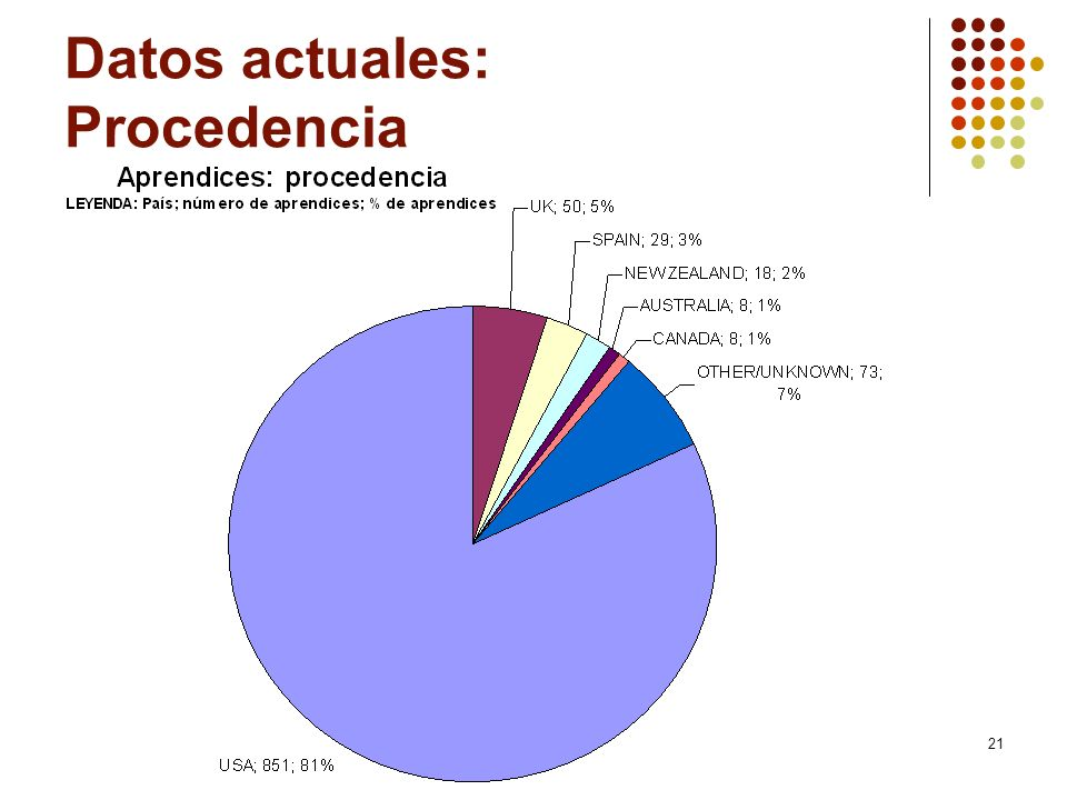 Datos actuales: Procedencia