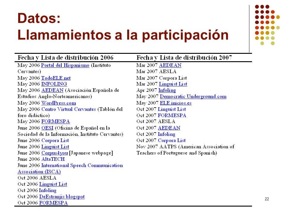 Datos: Llamamientos a la participación