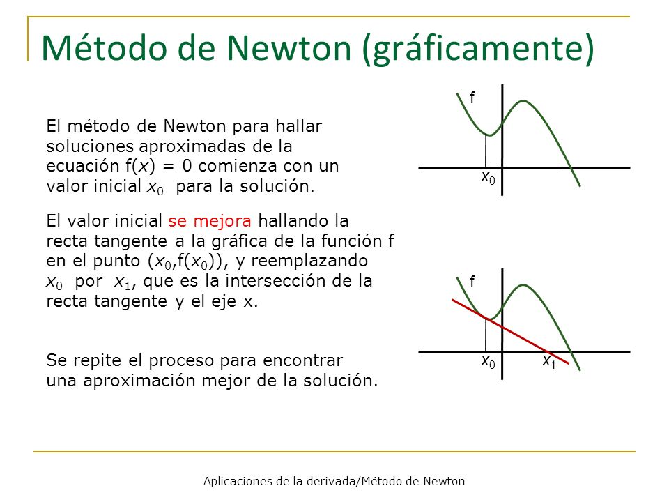Método de Newton (gráficamente)