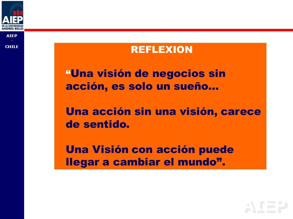 REFLEXION Una visión de negocios sin acción, es solo un sueño… Una acción sin una visión, carece de sentido.