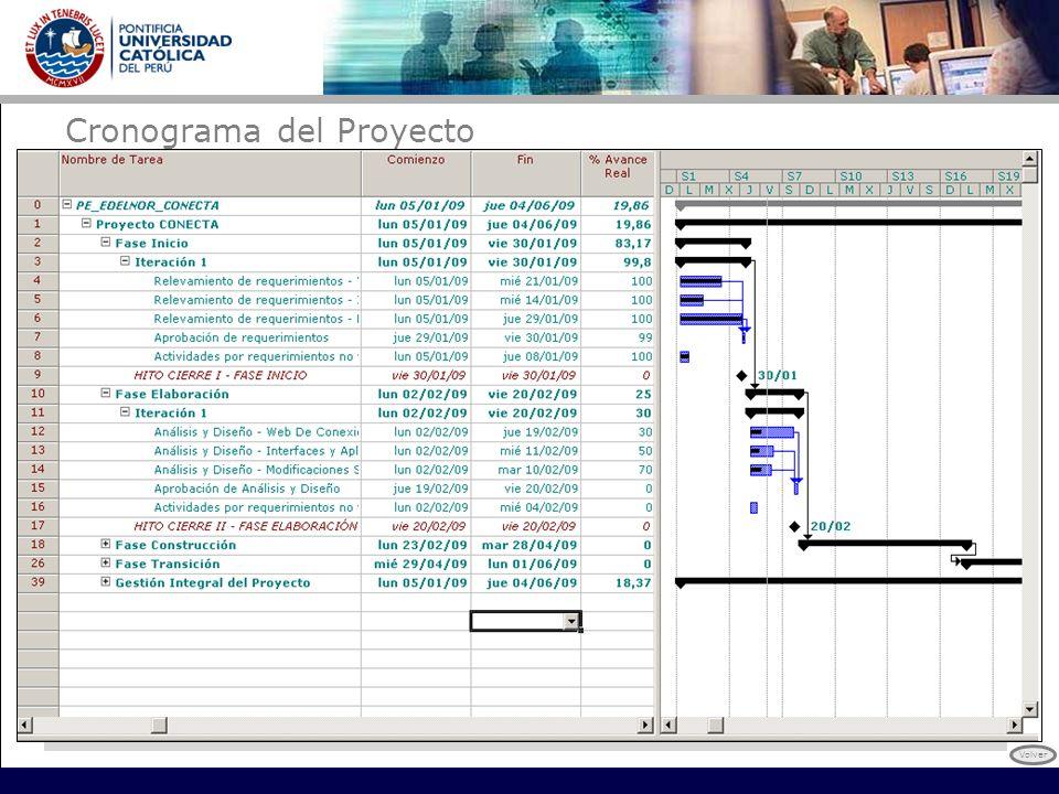 Cronograma del Proyecto
