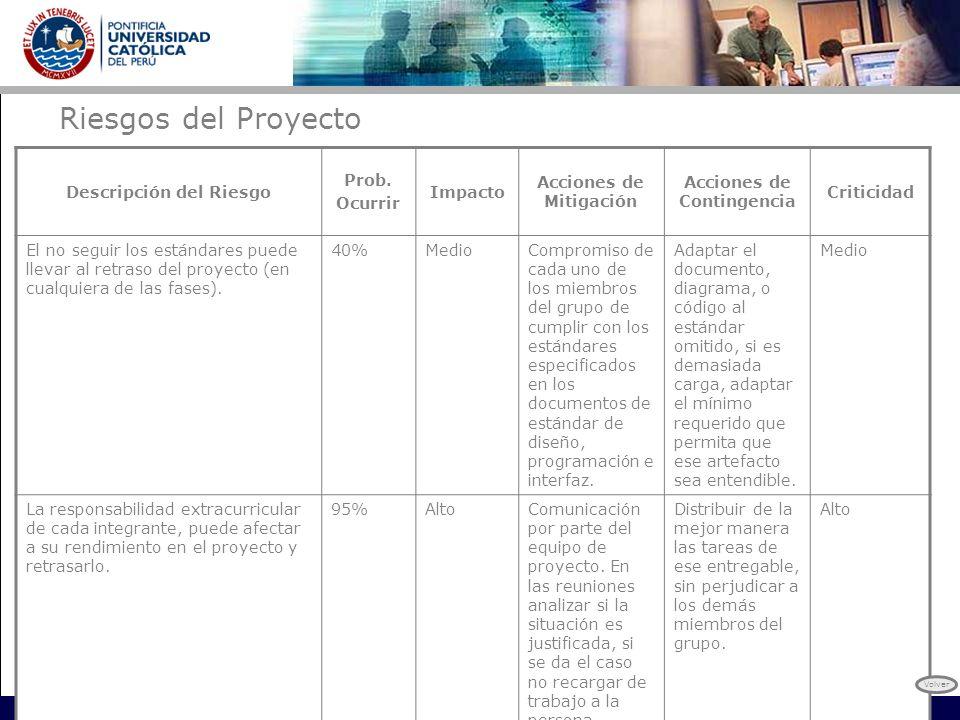Descripción del Riesgo Acciones de Mitigación Acciones de Contingencia