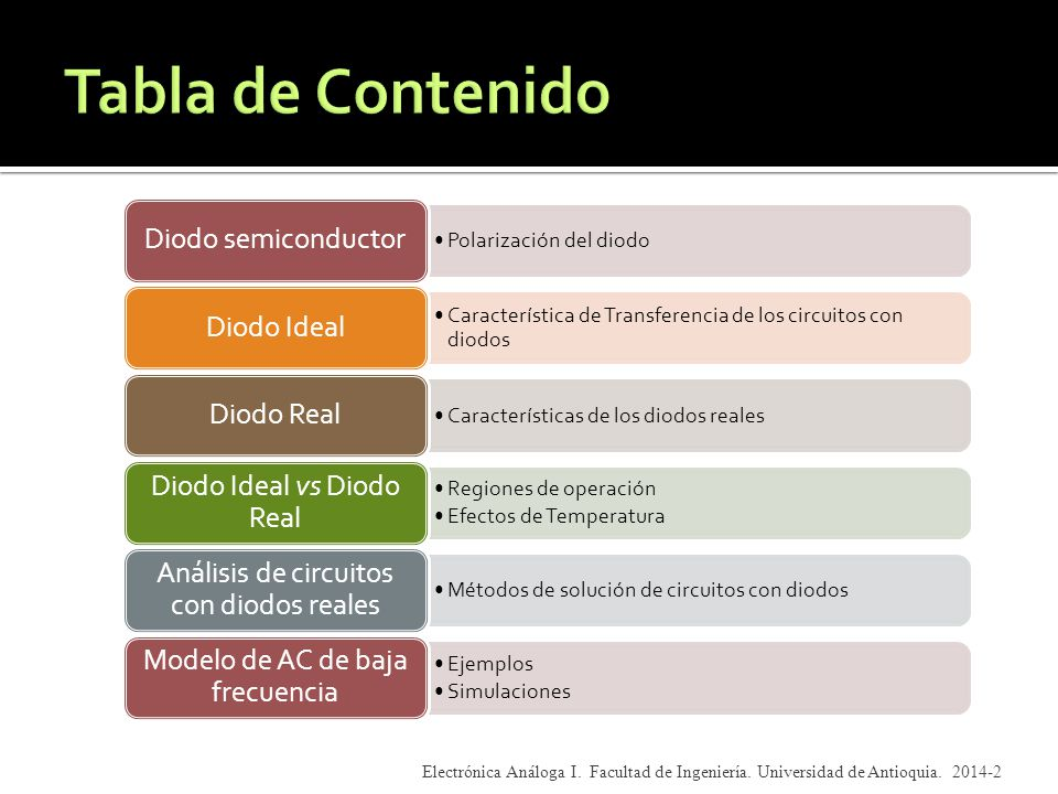 Tabla de Contenido Diodo semiconductor Diodo Ideal Diodo Real