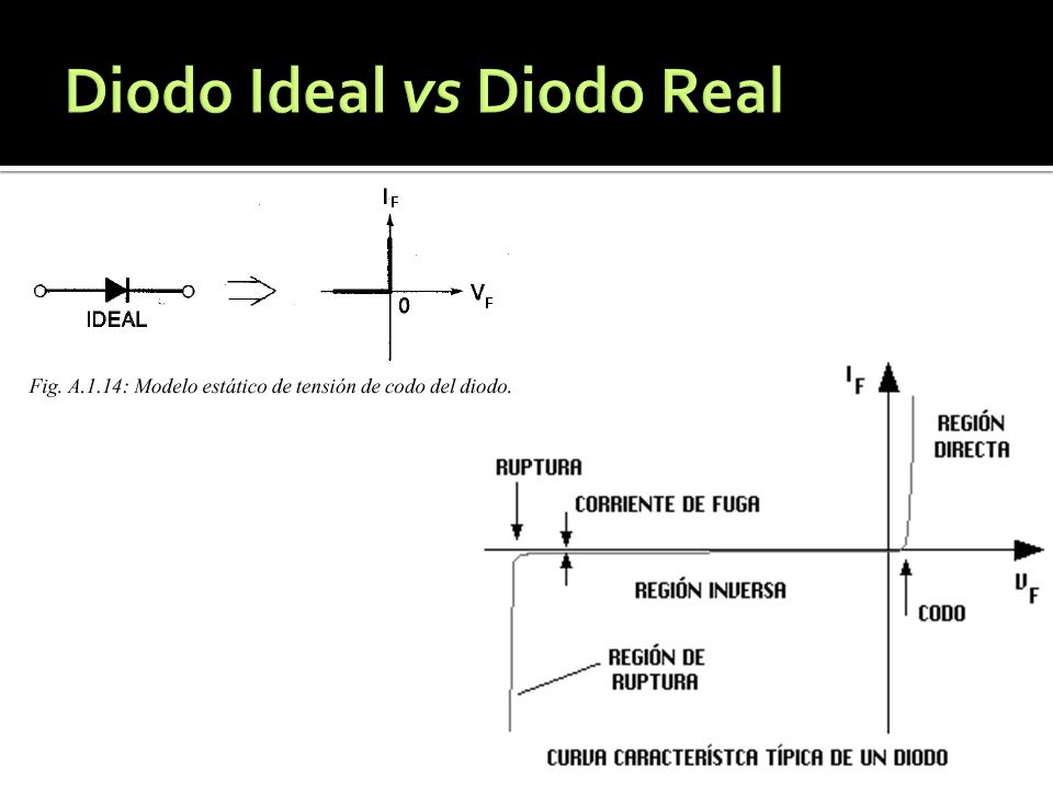 Diodo Ideal vs Diodo Real