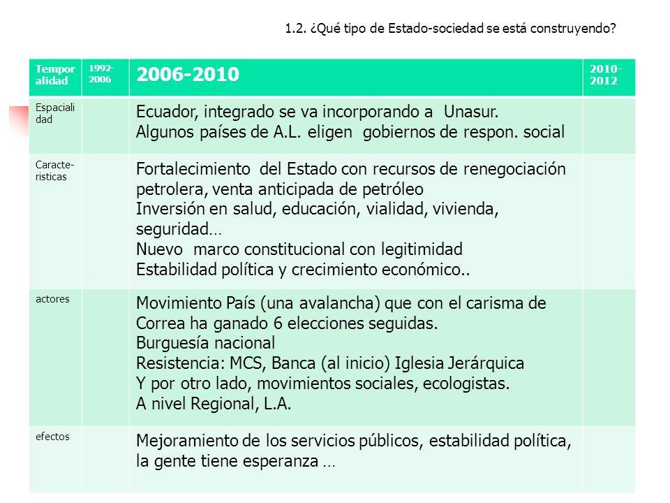 2006-2010 Ecuador, integrado se va incorporando a Unasur.