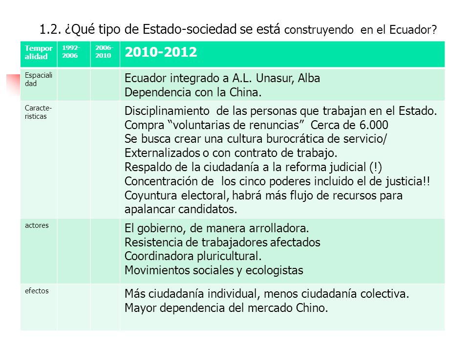 1.2. ¿Qué tipo de Estado-sociedad se está construyendo en el Ecuador
